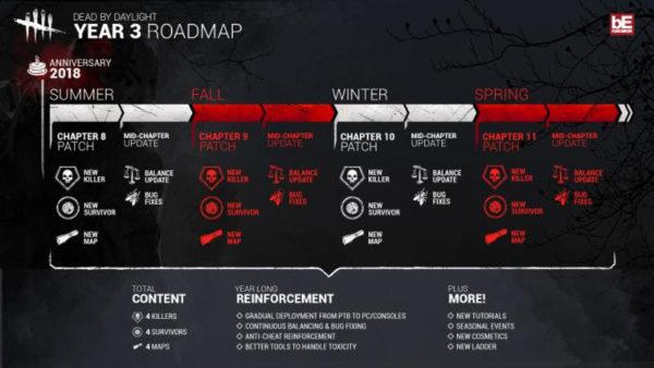 Calendario Ubisoft.Dead By Daylight Shows Off Their Third Year Roadmap